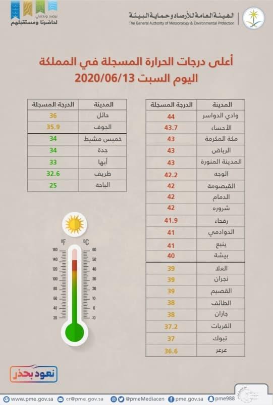 درجات الحرارة السبت