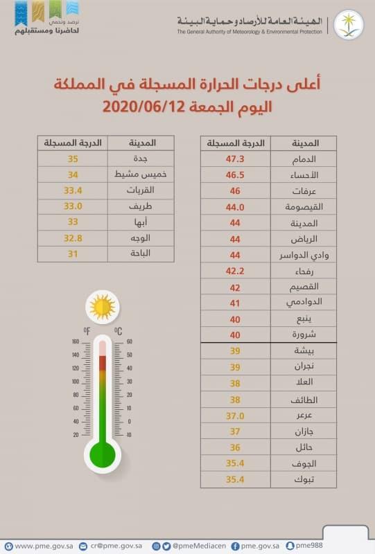 الدمام تسجل أعلى درجة حرارة في السعودية - المواطن