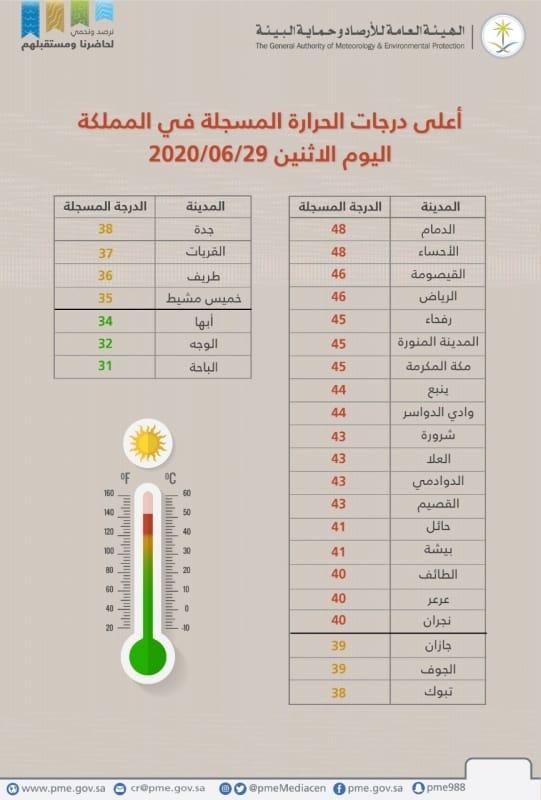 الدمام تتصدر درجات الحرارة اليوم