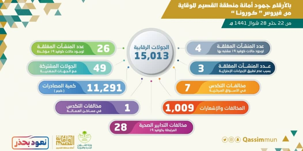 مخالفة الإجراءات الوقائية تغلق 33 منشأة في القصيم