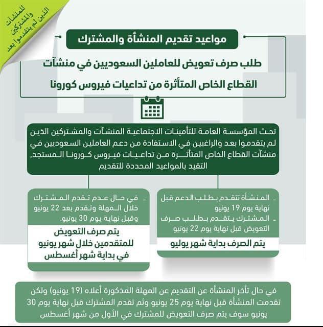 موعد تقديم ساند للمتضررين من إجراءات مواجهة كورونا - المواطن