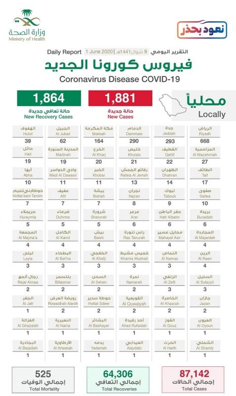 توزيع حالات كورونا الجديدة .. الرياض تتصدر بـ668 حالة تليها جدة بـ293