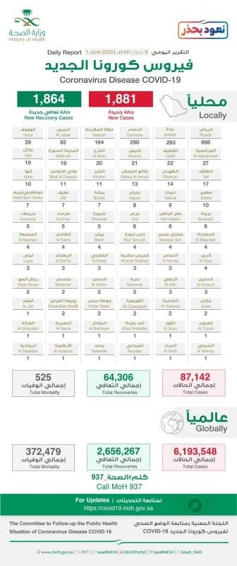 توزيع حالات كورونا الجديدة .. الرياض تتصدر بـ668 حالة تليها جدة بـ293 - المواطن