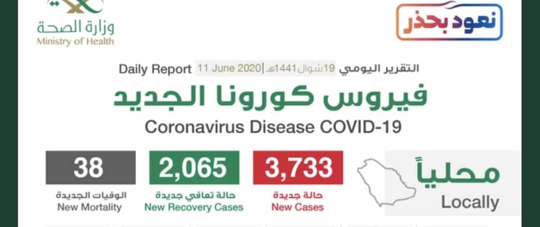 الصحة تعلن تسجيل 3733 حالة كورونا وتعافي 2065