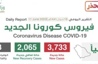 الصحة تعلن تسجيل 3733 حالة كورونا وتعافي 2065 - المواطن
