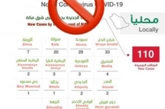 صحة مكة تنفي إحصاءات كورونا المتداولة - المواطن