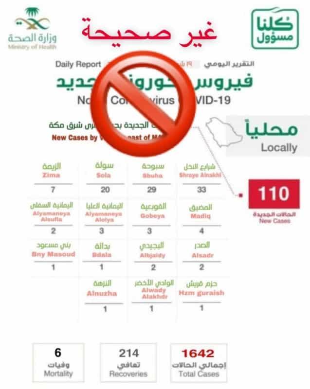صحة مكة تنفي إحصاءات كورونا المتداولة