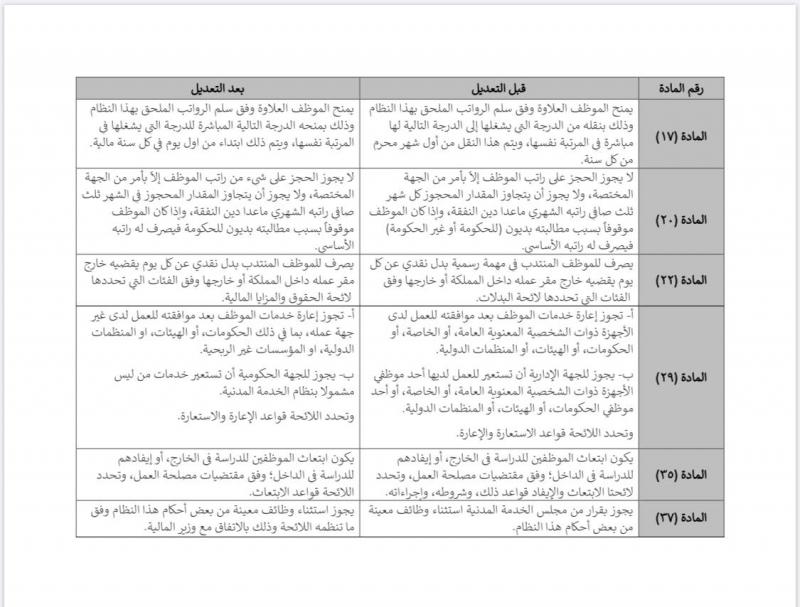 بعد إقرار تعديلات العلاوات والإعارات.. الفرق بين نظام الخدمة المدنية السعودي القديم والجديد 1