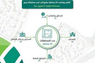 اعتماد 20 مخططًا سكنيًا بمساحة 9 مليون م2 في ينبع - المواطن