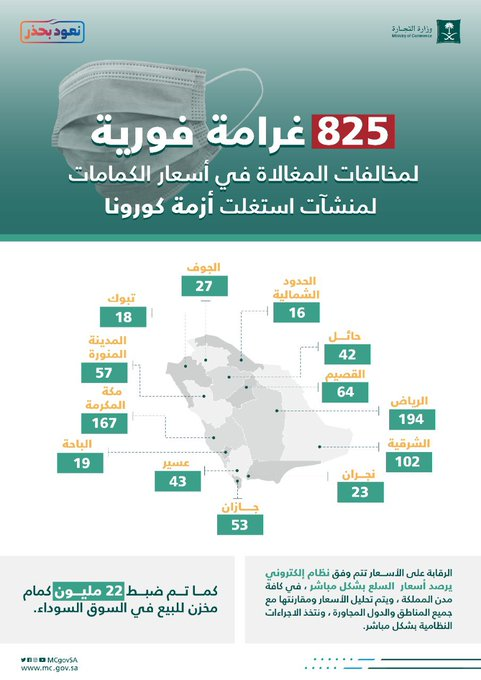 التجارة: 825 غرامة فورية لمخالفات المغالاة في أسعار الكمامات - المواطن