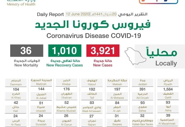 بـ1548 حالة.. الرياض تتصدر إصابات كورونا الجديدة والحالات الحرجة 1820