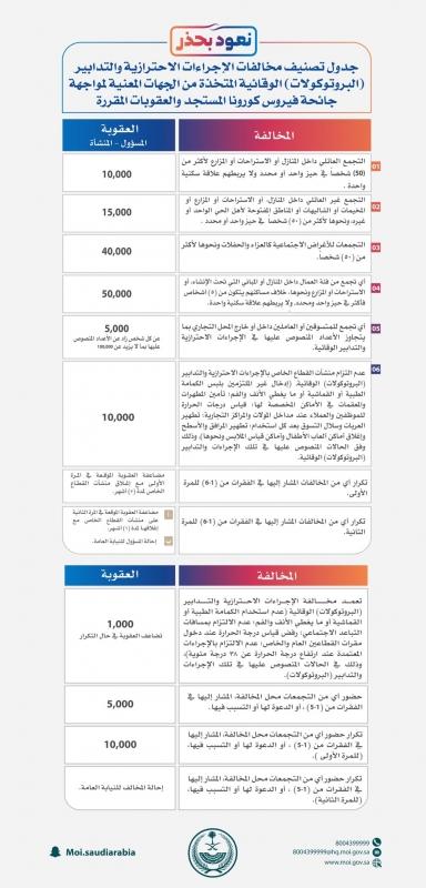الداخلية السعودية تقرر فرض غرامة 50 ألف ريال لمخالفي هذه الإجراءات من المواطنين والمقيمين 2