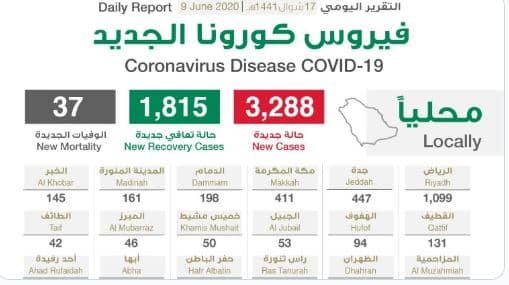 توزيع إصابات كورونا الجديدة .. الرياض تتصدر بـ1099 والحالات الحرجة 1686