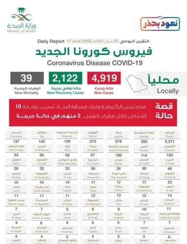 بـ2371 الرياض تسجل أعلى زيادة يومية في إصابات كورونا والحالات الحرجة 1859