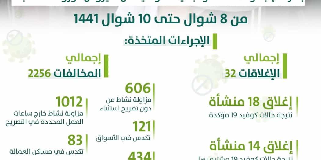 البلديات: إغلاق 32 منشأة خالفت احترازات كورونا