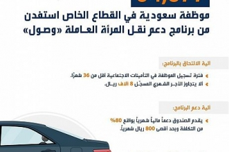 64.577 موظفة سعودية استفدن من برنامج وصول - المواطن