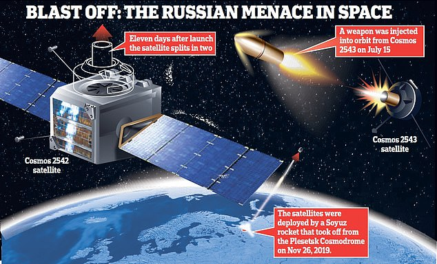 روسيا تخاطر بإشعال حرب فضائية 1