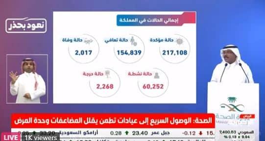 السعودية تسجل 3392 حالة كورونا جديدة وتعافي 5205 - المواطن