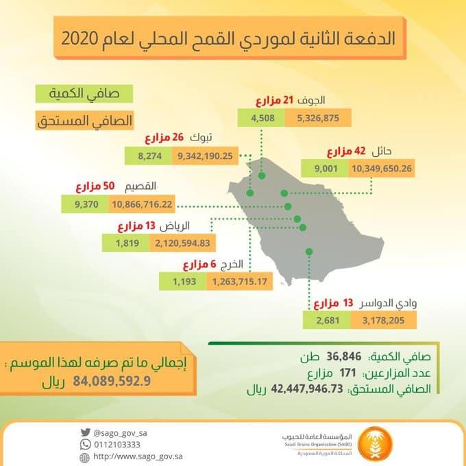 مؤسسة الحبوب تودع 42,447,946.73 ريالًا لمزارعي القمح