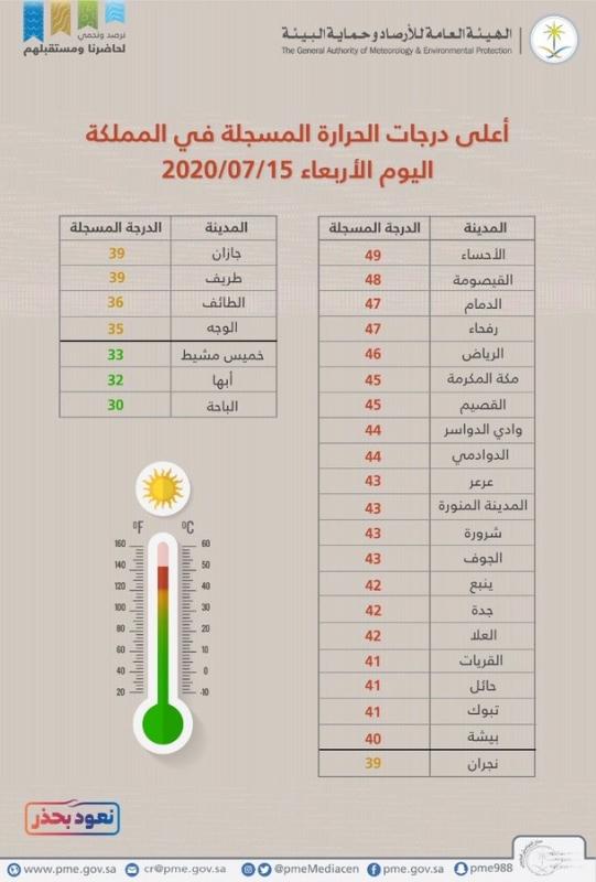 درجة الحرارة في الأحساء الأعلى بين المدن السعودية - المواطن