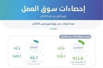 رؤية السعودية 2030 تؤتي ثمارها.. تراجع معدل البطالة وتمكين المرأة في سوق العمل - المواطن