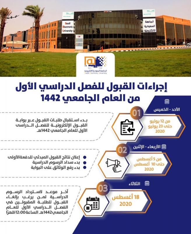 سلم المعارضة مقبول التقديم في الجامعة السعودية الالكترونية Autofficinall It