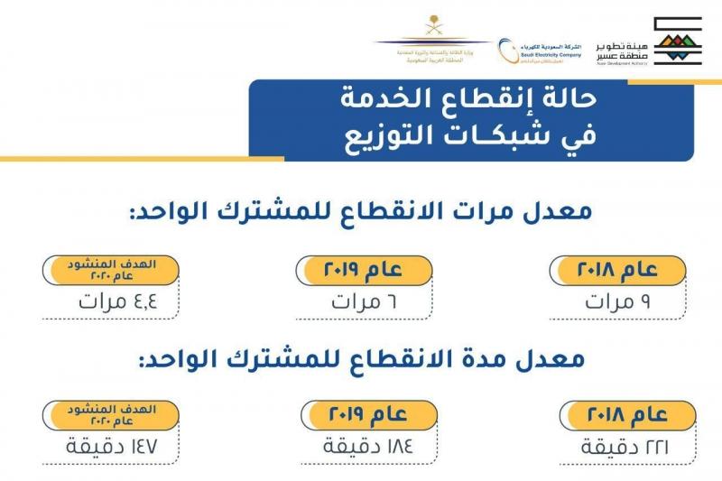 أمير عسير يناقش انقطاعات خدمة الكهرباء وآلية المعالجة وزيادة الموثوقية - المواطن