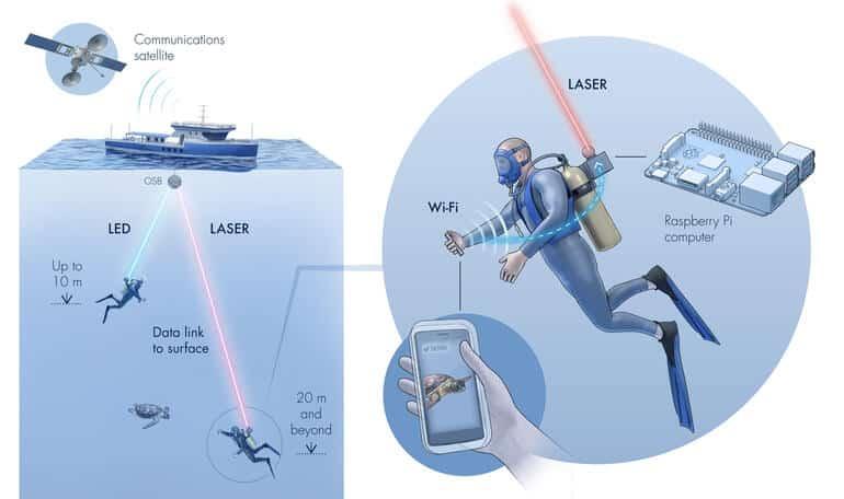ابتكار ثوري من كاوست Aqua-Fi للإنترنت تحت الماء