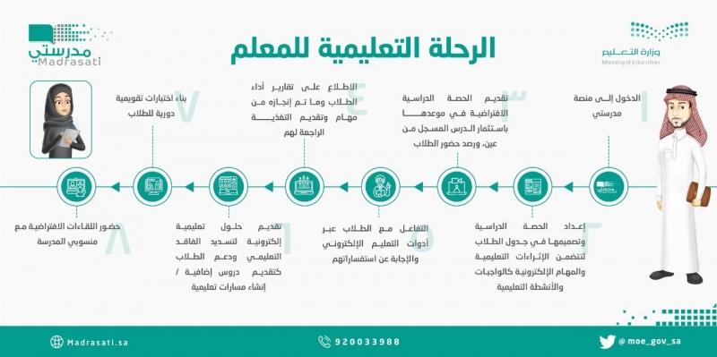 إنفوجرافيك.. الرحلة التعليمية للمعلم في منصة مدرستي - المواطن