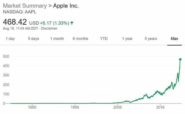 تاريخ صعود آبل إلى قيمة 2 تريليون دولار (1)