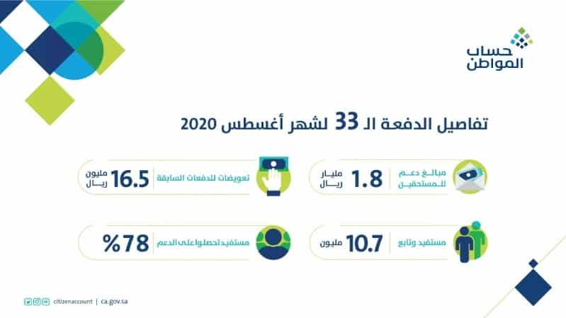 حساب المواطن : 78 % من المستفيدين حصلوا على الدعم الكامل