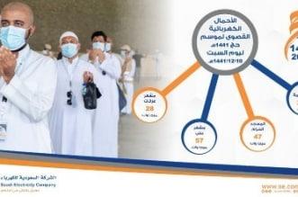 السعودية للكهرباء: أحمال مكة المكرمة 2623 ميجاوات ثاني أيام العيد - المواطن