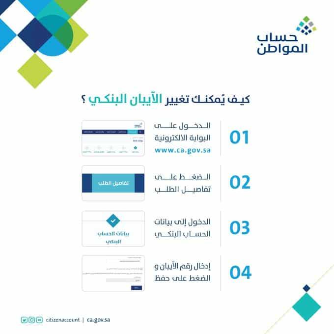 4 خطوات لتغيير الآيبان البنكي عند تسجيل دخول حساب المواطن