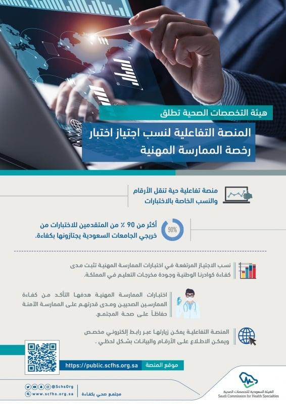 اختبار رخصة الممارسة المهنية