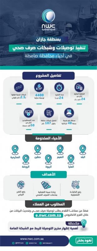 4400 توصيلة منزلية للصرف الصحي تخدم أكثر من 50 ألف نسمة في صامطة - المواطن