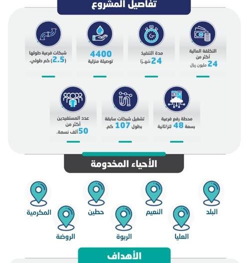 4400 توصيلة منزلية للصرف الصحي تخدم أكثر من 50 ألف نسمة في صامطة