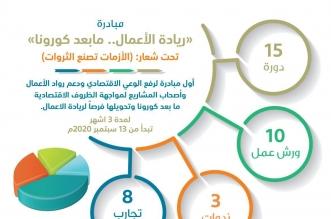15 دورة و10 ورش عمل في مبادرة ريادة الأعمال ما بعد كورونا - المواطن