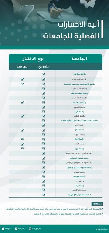 التعليم السعودي: ملخص لإجراءات الاختبارات عن بُعد للفصل الدراسي الأول 1