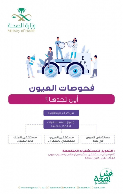 الصحة: هذه أهم فحوصات العيون المتوفرة في مرافقنا - المواطن