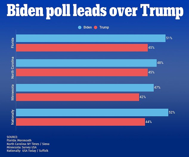 بايدن يتقدم على ترامب بفارق 8 نقاط في أكثر الولايات أهمية