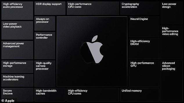 8 معلومات عن أجهزة Mac التي تكشف عنها آبل اليوم 4