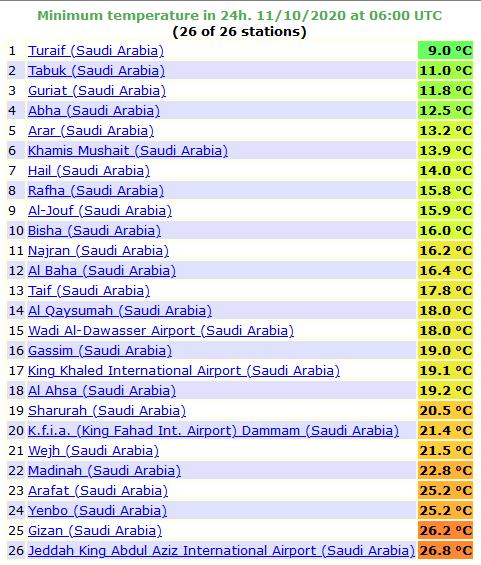 طريف تسجل أقل درجة حرارة في السعودية بـ9 مئوية - المواطن