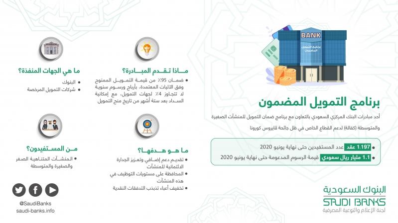 أهداف برنامج التمويل المضمون بدعم البنك المركزي السعودي