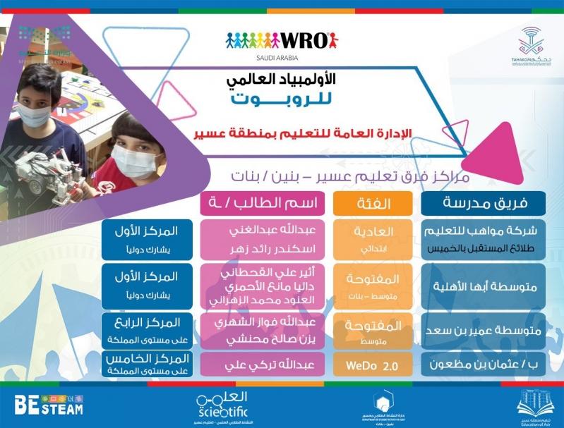 تعليم عسير يحصد المركز الأول في أولمبياد WRO2020