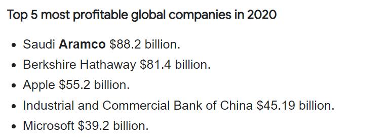 أرامكو تتربع على عرش أكبر خمس شركات ربحية حول العالم في 2020