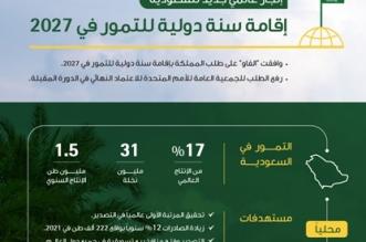 الفاو توافق على طلب المملكة بإقامة سنة دولية للتمور في 2027 - المواطن