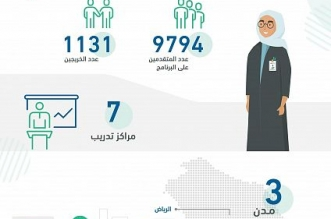 التخصصات الصحية تدعم القطاع بـ 250 خريجًا وخريجة من برنامج الترميز - المواطن
