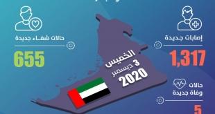 الإمارات تسجل 1317 حالة كورونا و5 وفيات جديدة