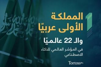 فخر ونجاحات تتوالى.. المملكة الأولى عربيًا والـ22 عالميًا في الذكاء الاصطناعي - المواطن
