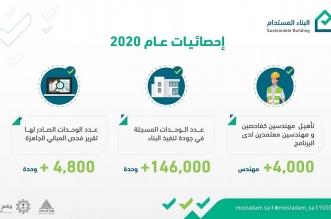 تسجيل أكثر من 146 ألف وحدة عقارية في جودة تنفيذ البناء خلال 2020 - المواطن